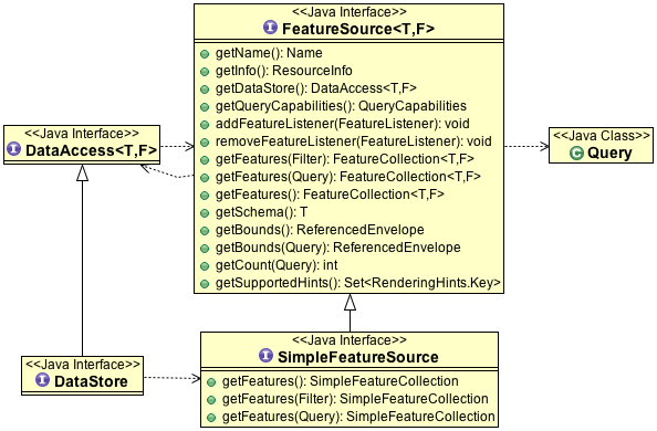GeoTools FeatureSource
