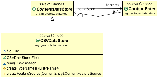 Implementing FeatureSource — GeoTools 23-SNAPSHOT User Guide