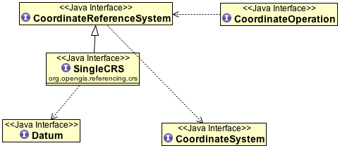 Coordinate Systems — GeoTools 23-SNAPSHOT User Guide