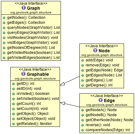 Graph — GeoTools 23-SNAPSHOT User Guide